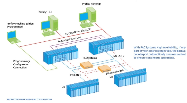 pacsystems_high_availability
